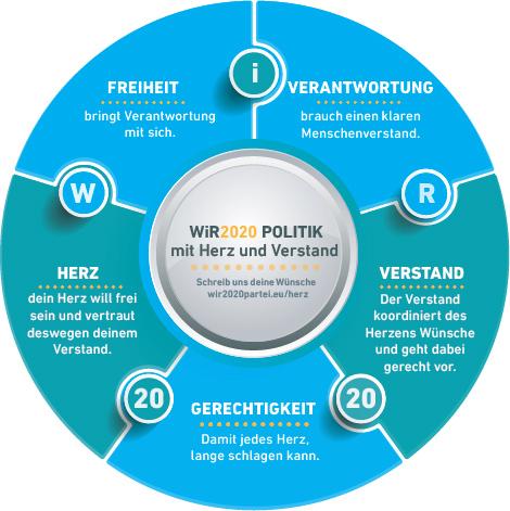 Herz&Verstand-WiR2020